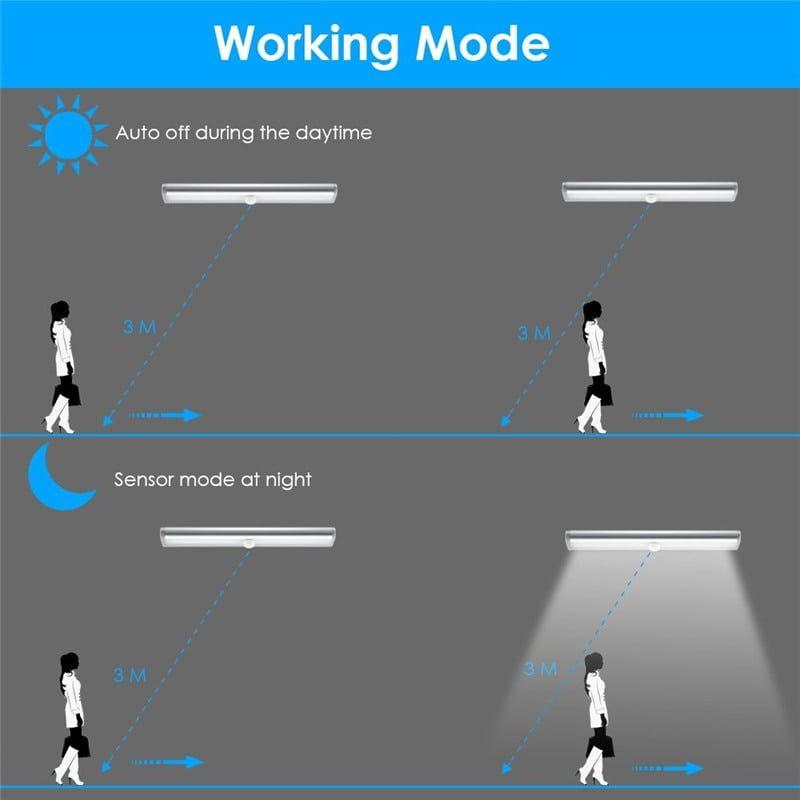 LED Closet Light 4